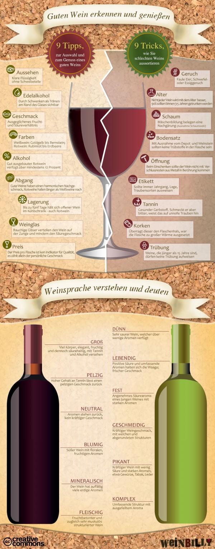 Weincheck-Infografik